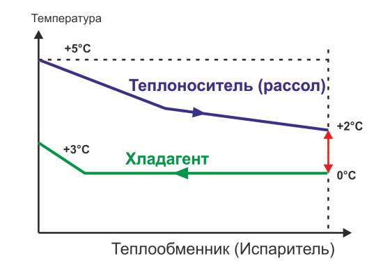 Передача тепла в испарителе