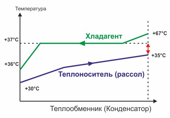 Передача тепла в конденсаторе