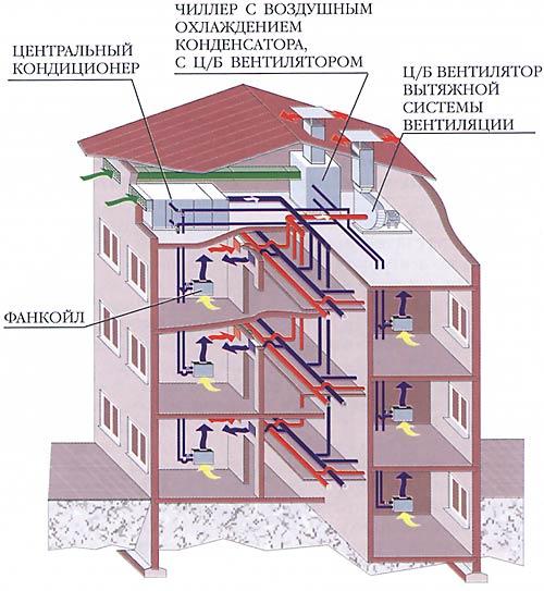 Пример №1 – Системы кондиционирования и вентиляции