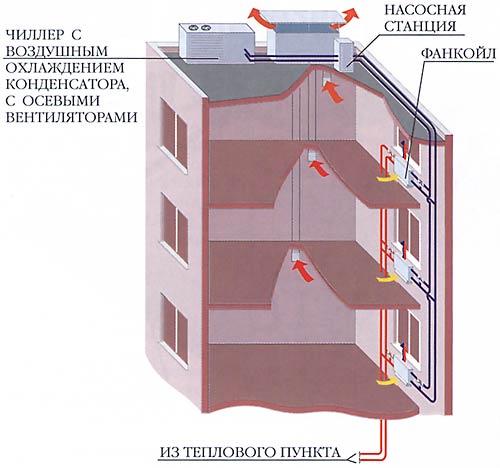 Пример №2 – Система кондиционирования на базе чиллер-фанкойл