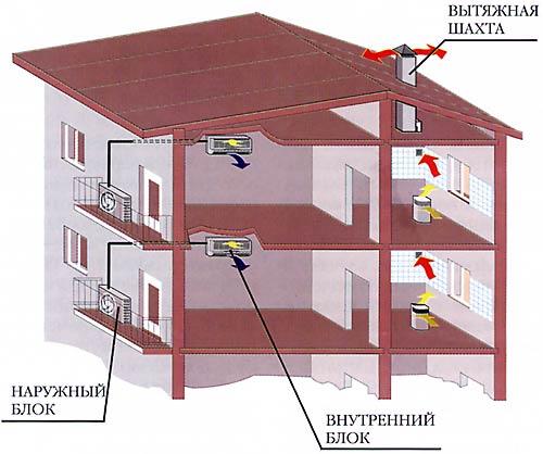 Пример №4 – Cистема кондиционирования на базе сплит-систем