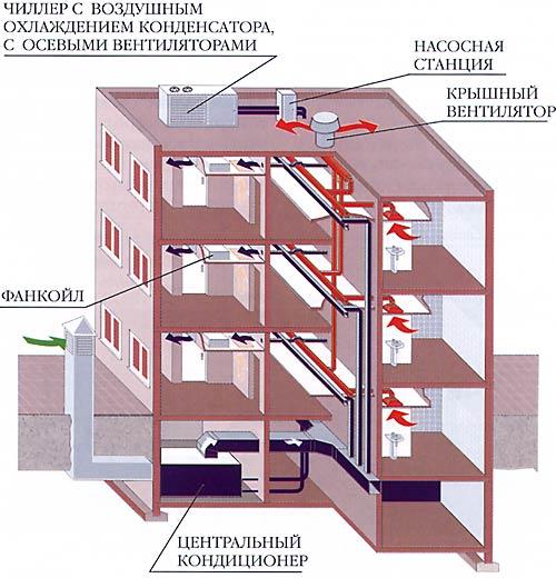 Пример №3 – Система кондиционирования