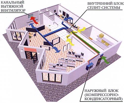 Пример №5 – Система вентиляции и кондиционирования