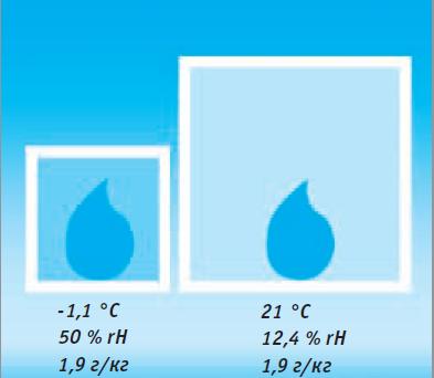 Аргументация необходимости увлажнения воздуха и оценка дифицита влаги