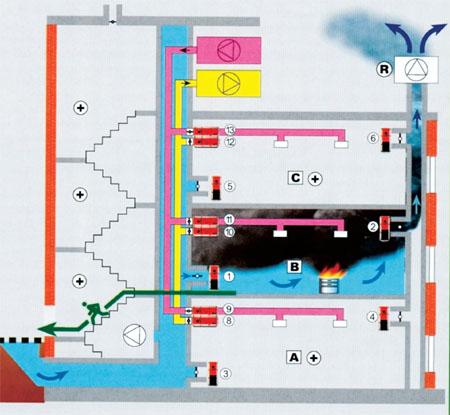 Системы дымоудаления – эффективное «управление» дымом при пожаре
